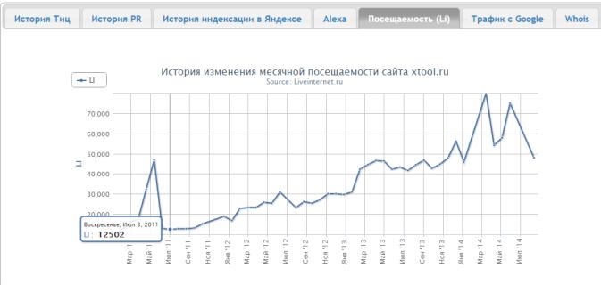 Статистика посещаемости сайта liveinternet